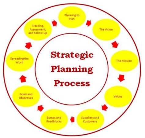Sasmple format of business plan